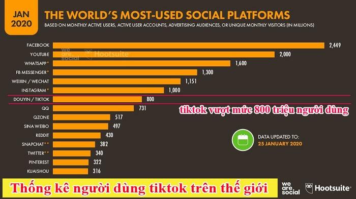 Tiktok đã vượt mức 800 triệu người dùng trên toàn thế giới năm 2020